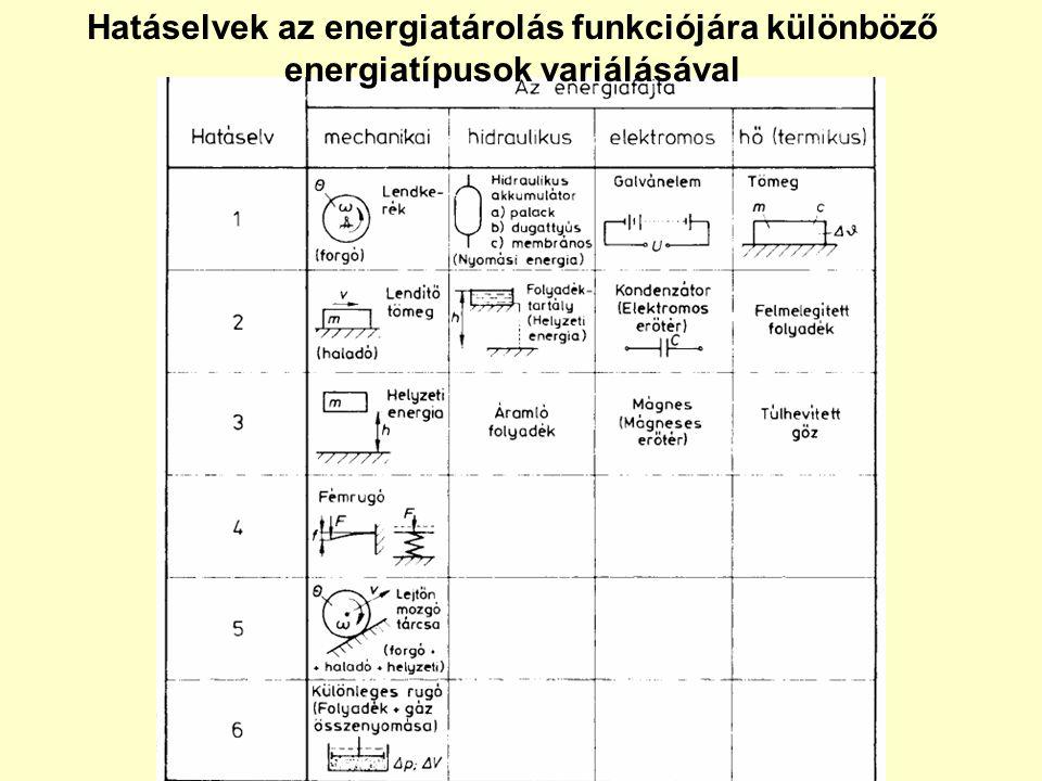Hatáselvek az energiatárolás funkciójára különböző energiatípusok variálásával