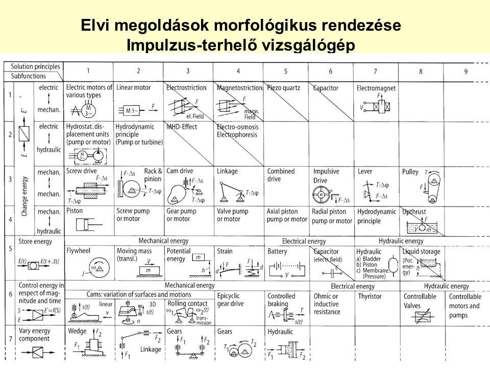 Elvi megoldások morfológikus rendezése Impulzus-terhelő vizsgálógép