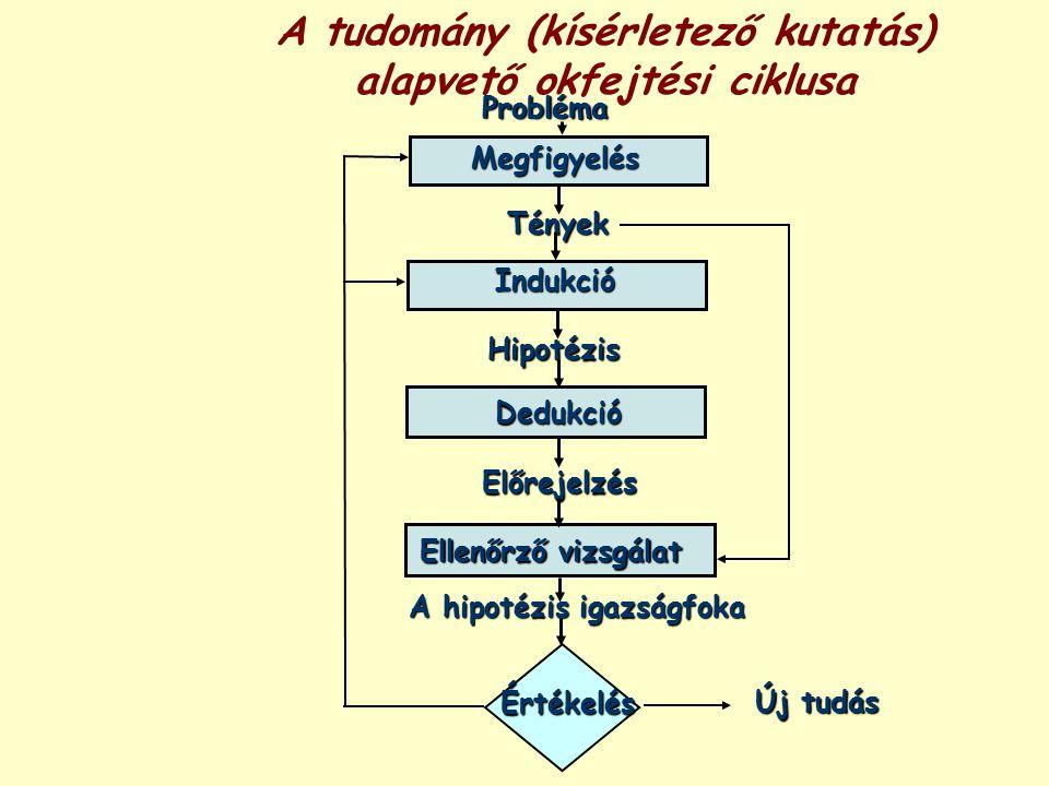 A tudomány (kísérletező kutatás) alapvető okfejtési ciklusa