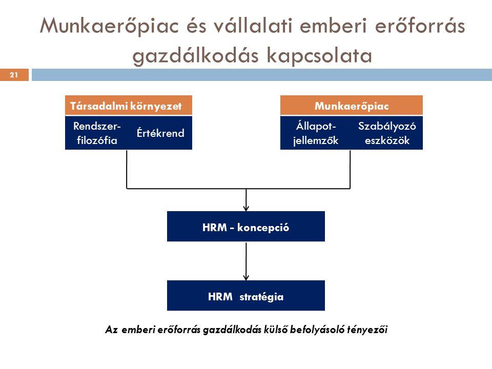 Munkaerőpiac és vállalati emberi erőforrás gazdálkodás kapcsolata