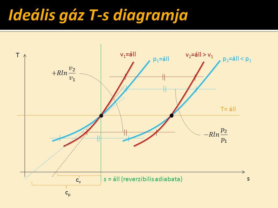 Ideális gáz T-s diagramja