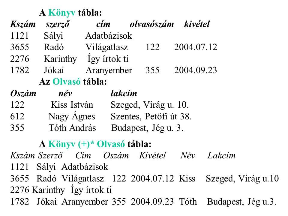 A Könyv tábla: Kszám szerző cím olvasószám kivétel. 1121 Sályi Adatbázisok.