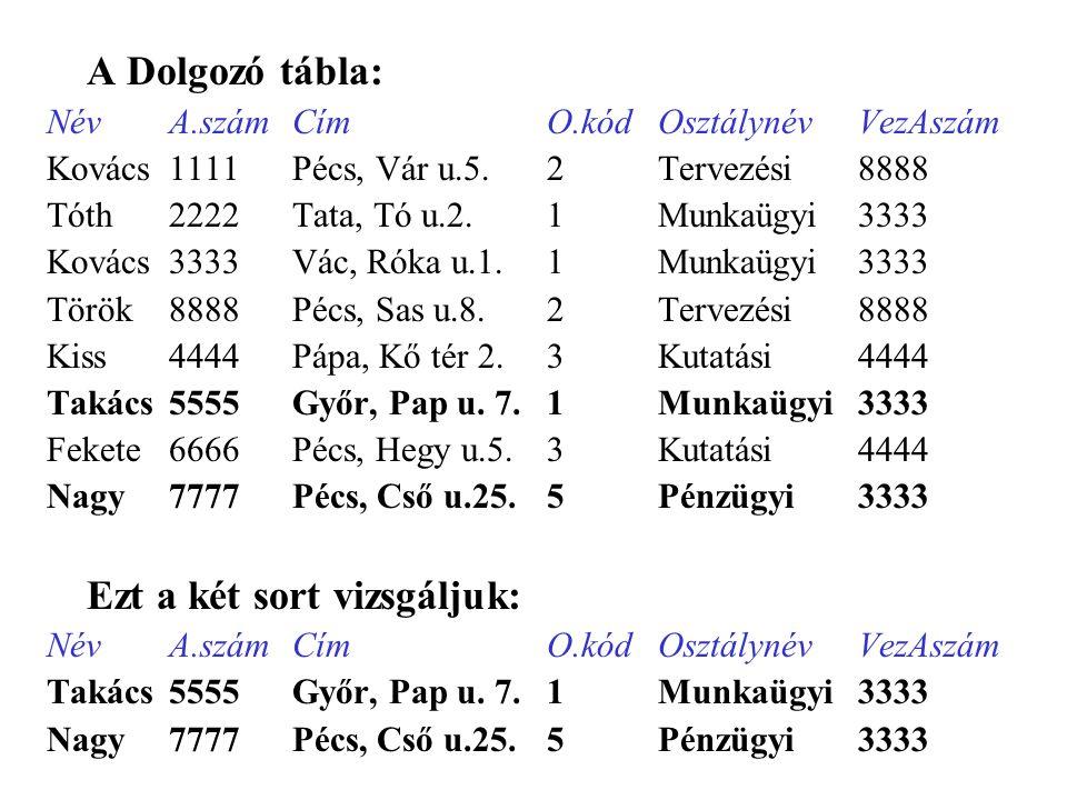 A Dolgozó tábla: Név A.szám Cím O.kód Osztálynév VezAszám. Kovács 1111 Pécs, Vár u.5. 2 Tervezési 8888.