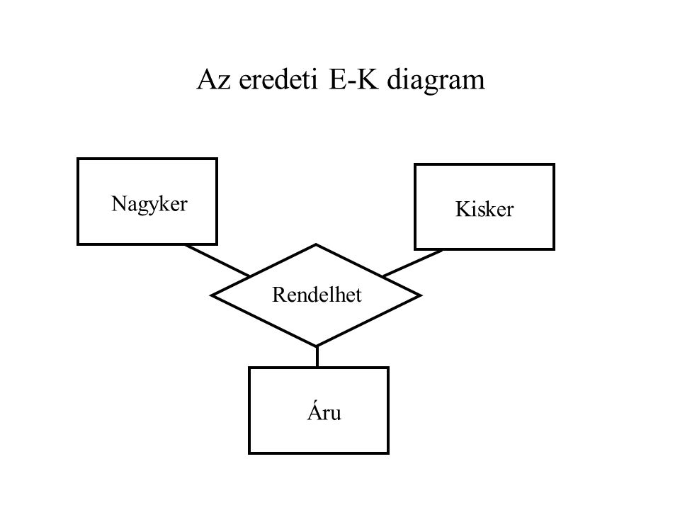 Az eredeti E-K diagram Nagyker Kisker Rendelhet Áru