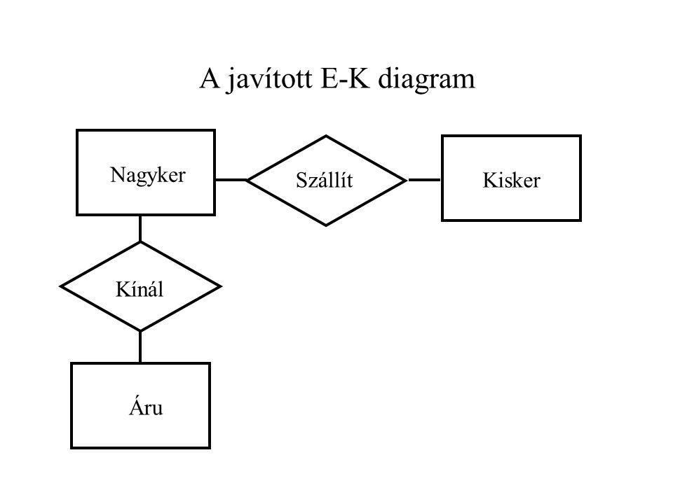 A javított E-K diagram Nagyker Szállít Kisker Kínál Áru