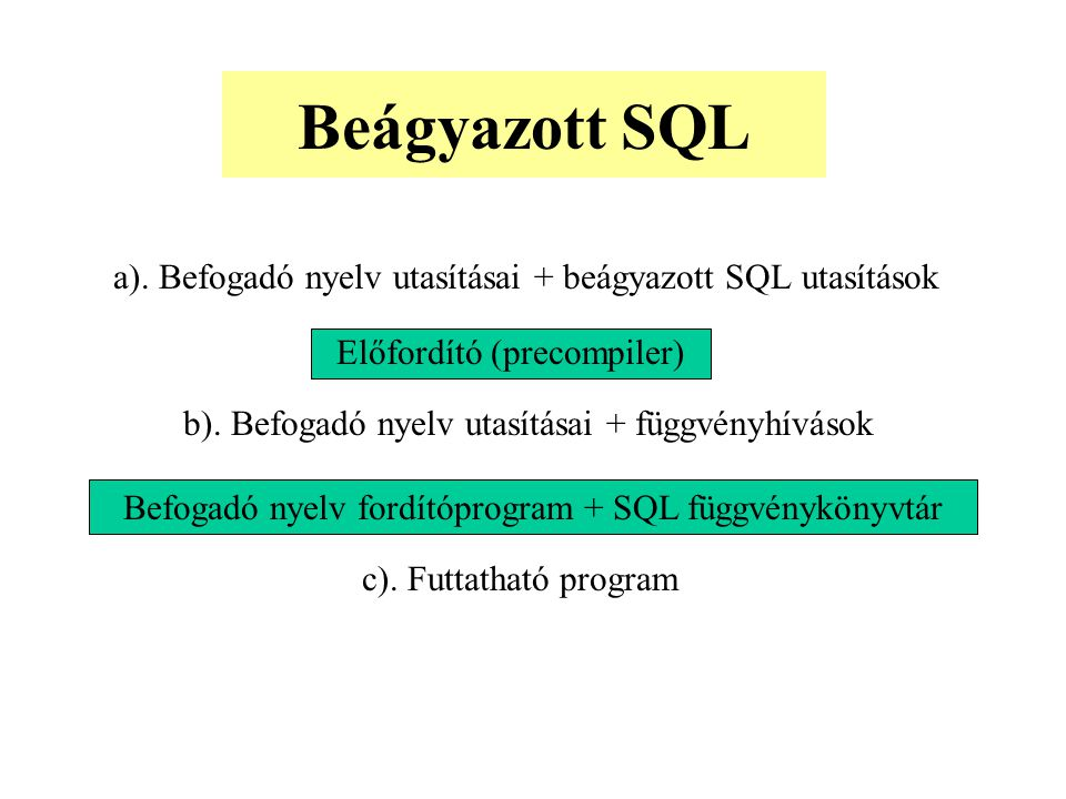 Beágyazott SQL a). Befogadó nyelv utasításai + beágyazott SQL utasítások Előfordító (precompiler)