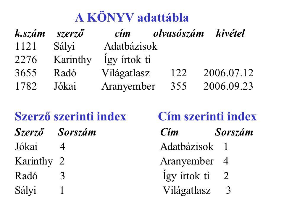 Szerző szerinti index Cím szerinti index