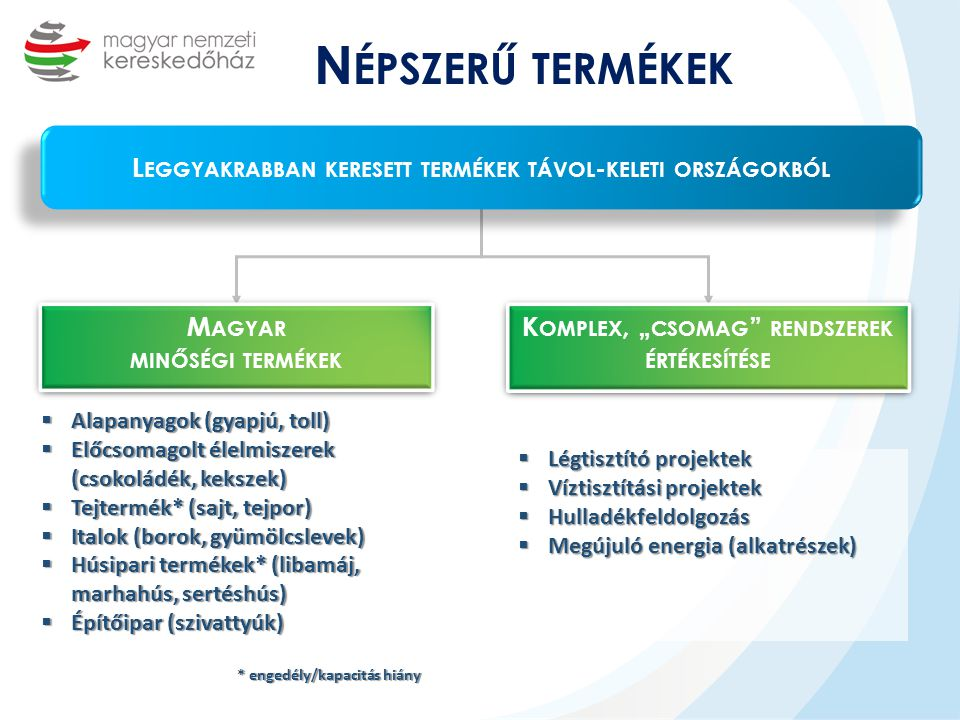 Népszerű termékek Leggyakrabban keresett termékek távol-keleti országokból. Magyar. minőségi termékek.
