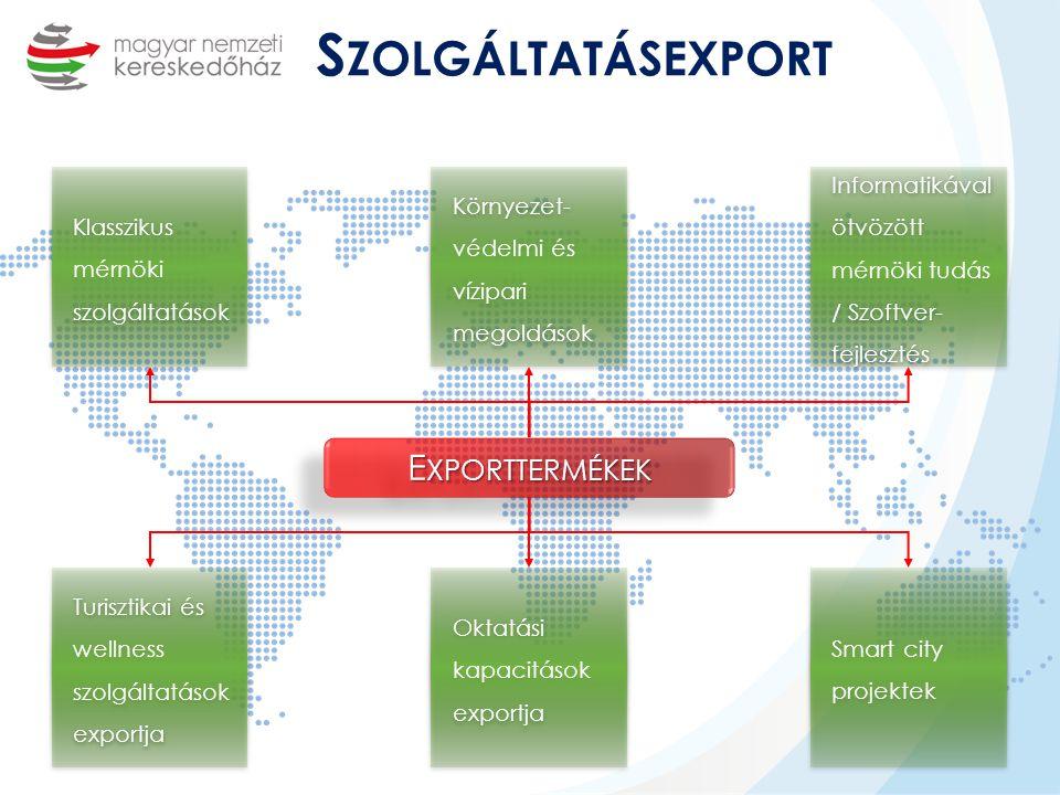 Szolgáltatásexport Exporttermékek