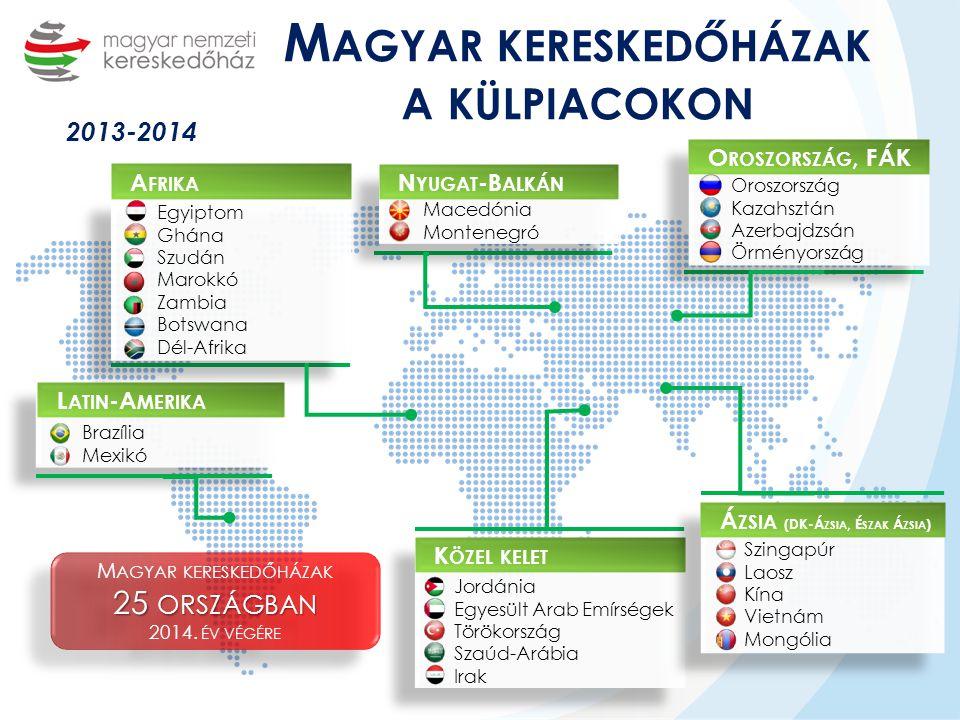 Magyar kereskedőházak a külpiacokon