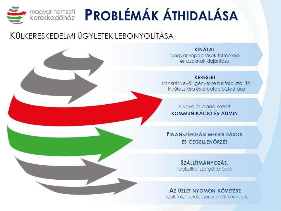 Finanszírozási megoldások Az üzlet nyomon követése
