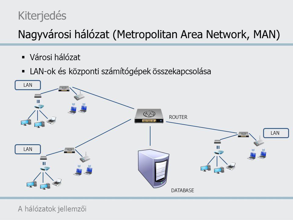 Kiterjedés Nagyvárosi hálózat (Metropolitan Area Network, MAN)