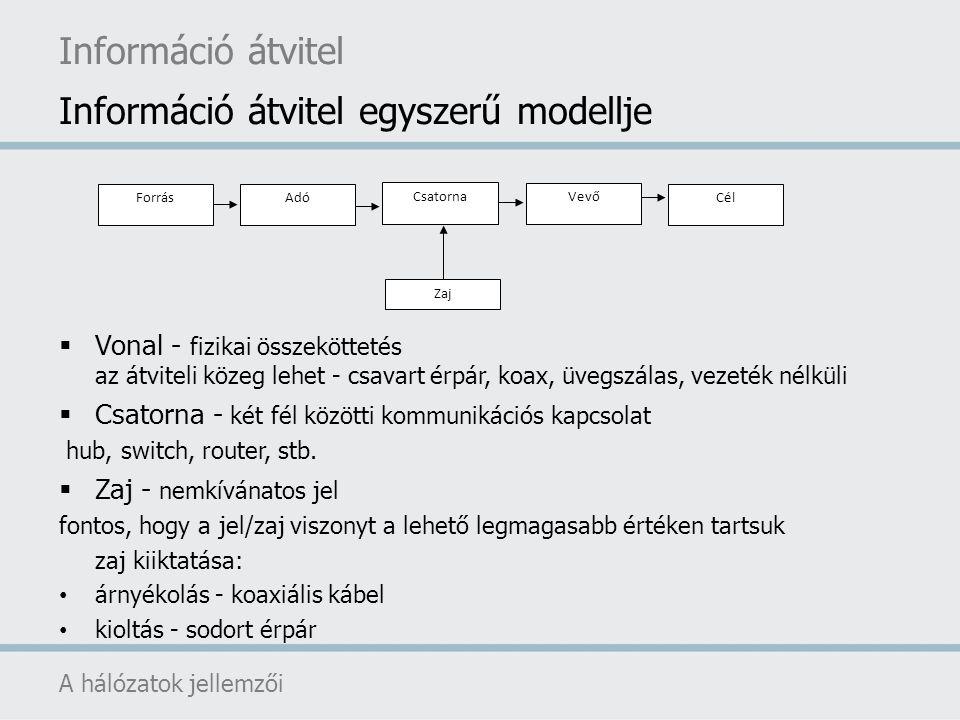 Információ átvitel egyszerű modellje