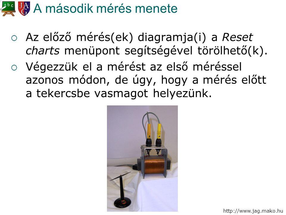 A második mérés menete Az előző mérés(ek) diagramja(i) a Reset charts menüpont segítségével törölhető(k).