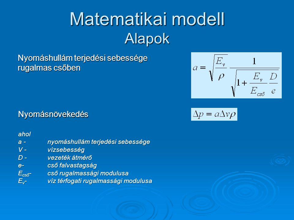 Matematikai modell Alapok