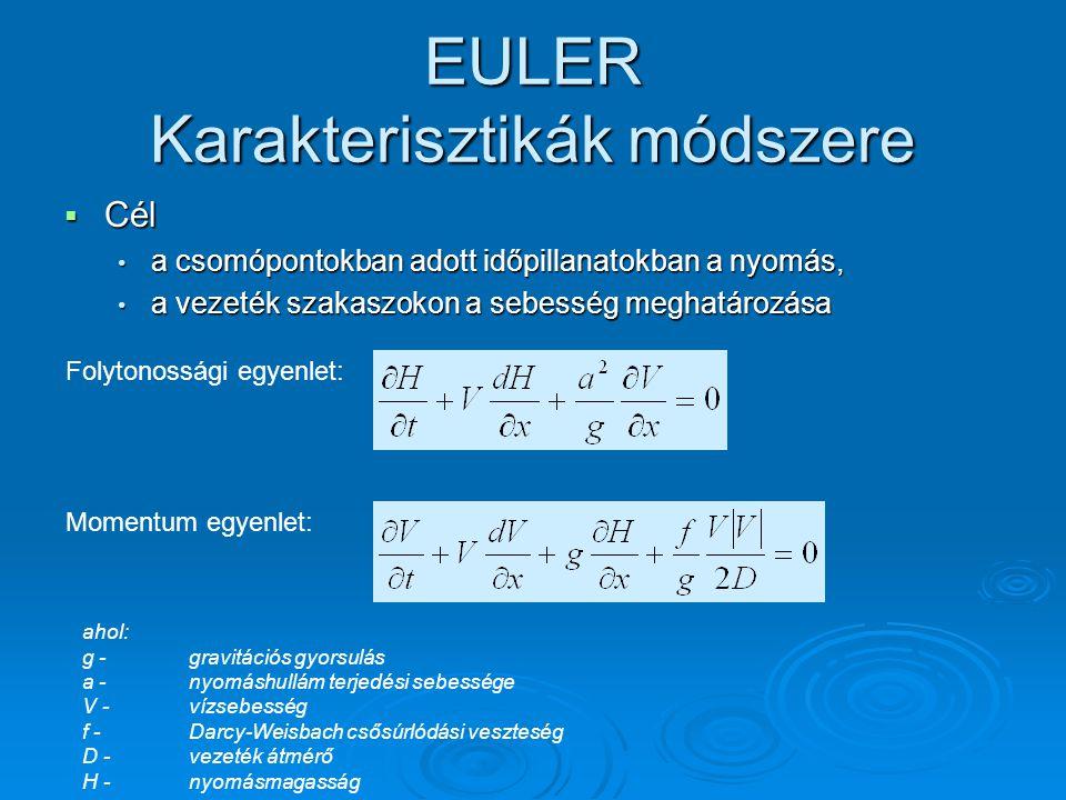 EULER Karakterisztikák módszere