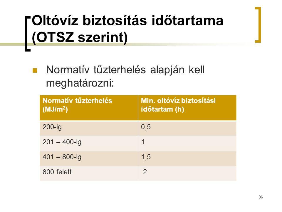 Oltóvíz biztosítás időtartama (OTSZ szerint)
