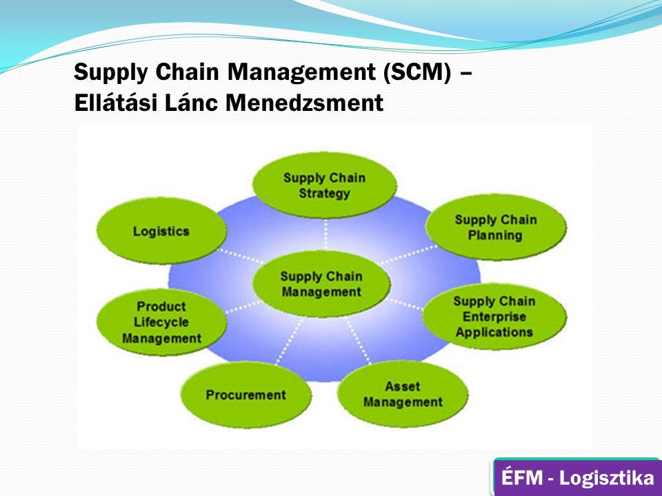 Supply Chain Management (SCM) – Ellátási Lánc Menedzsment