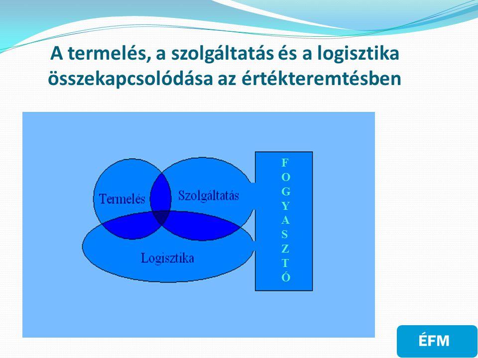 A termelés, a szolgáltatás és a logisztika összekapcsolódása az értékteremtésben