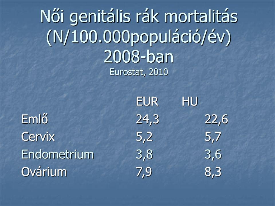 Női genitális rák mortalitás (N/100