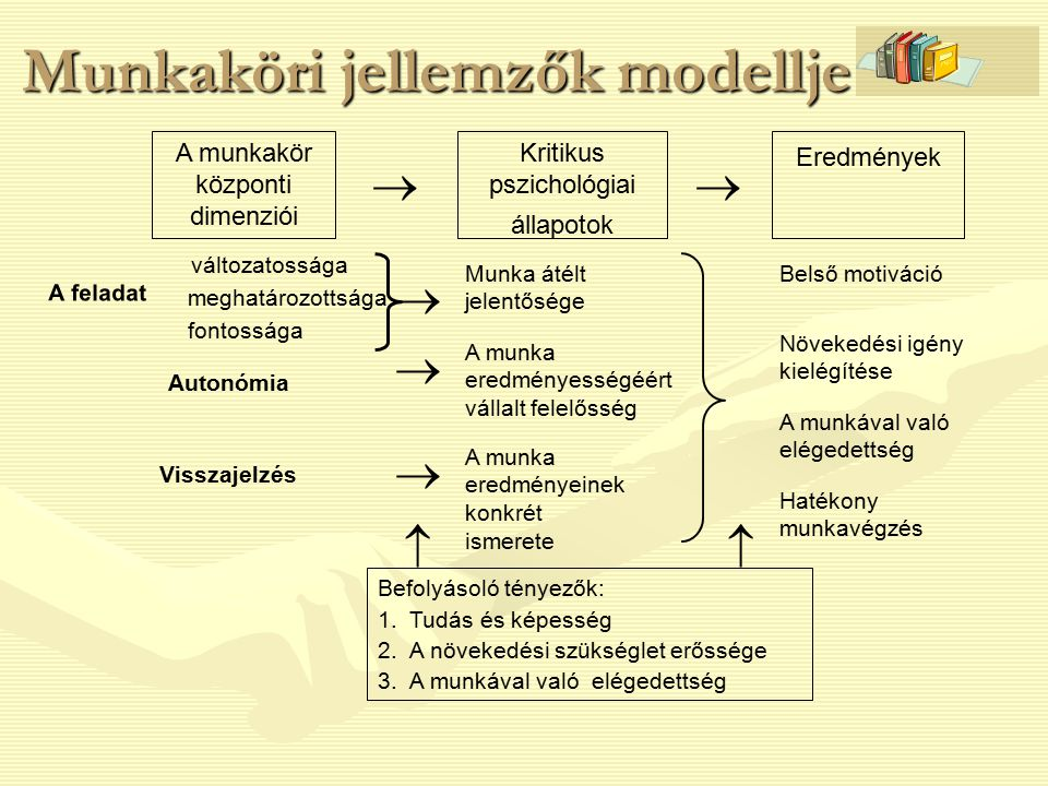 Munkaköri jellemzők modellje