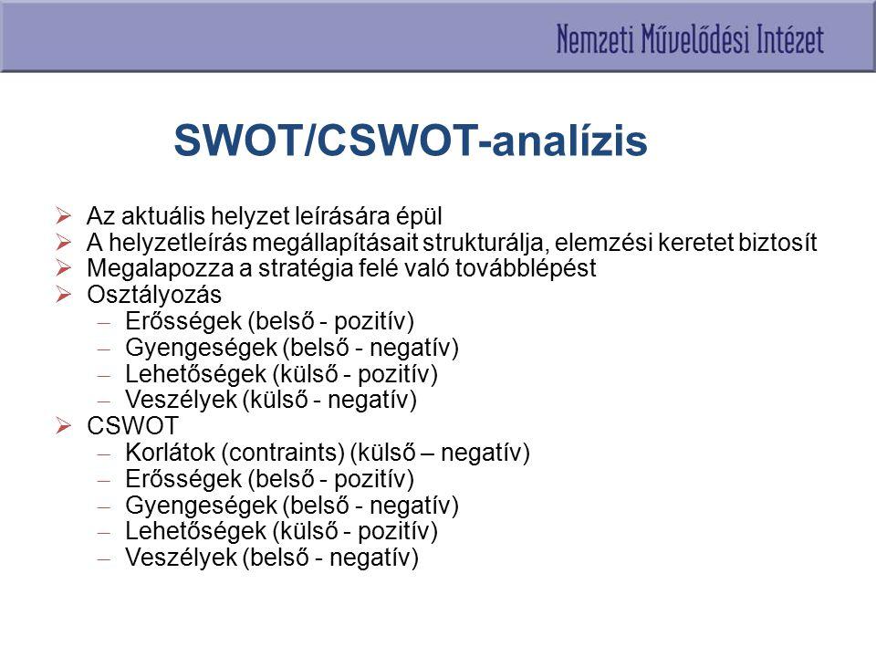 SWOT/CSWOT-analízis Az aktuális helyzet leírására épül