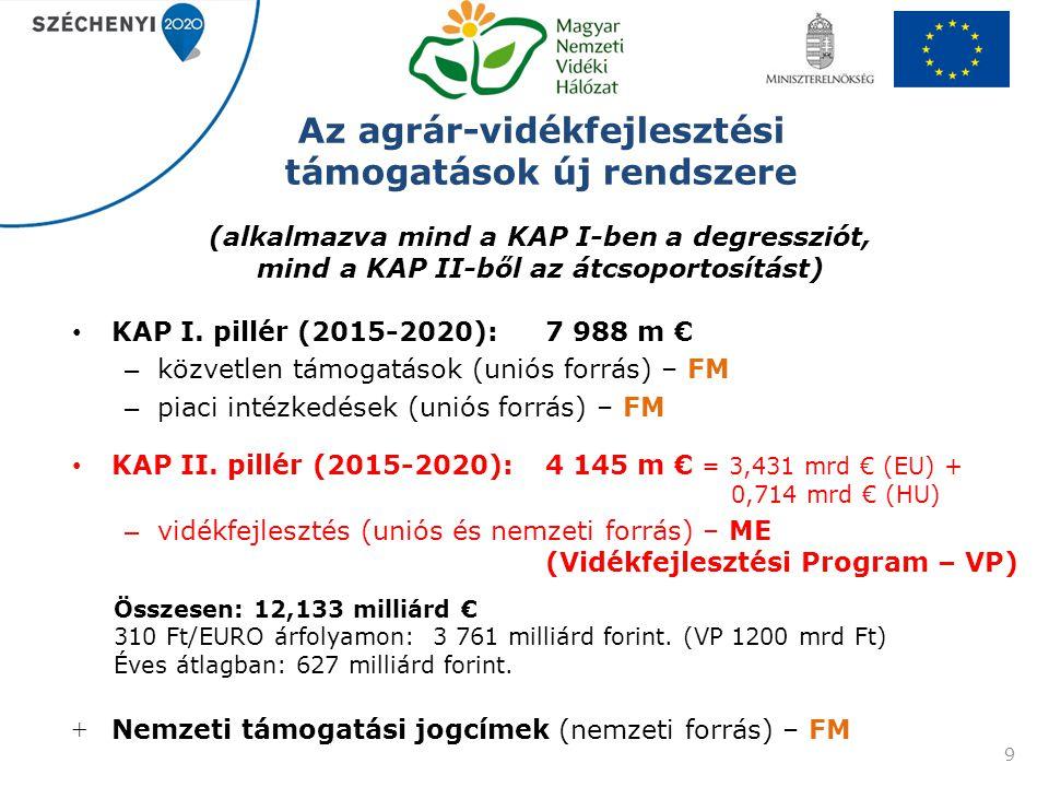 Az agrár-vidékfejlesztési támogatások új rendszere (alkalmazva mind a KAP I-ben a degressziót, mind a KAP II-ből az átcsoportosítást)