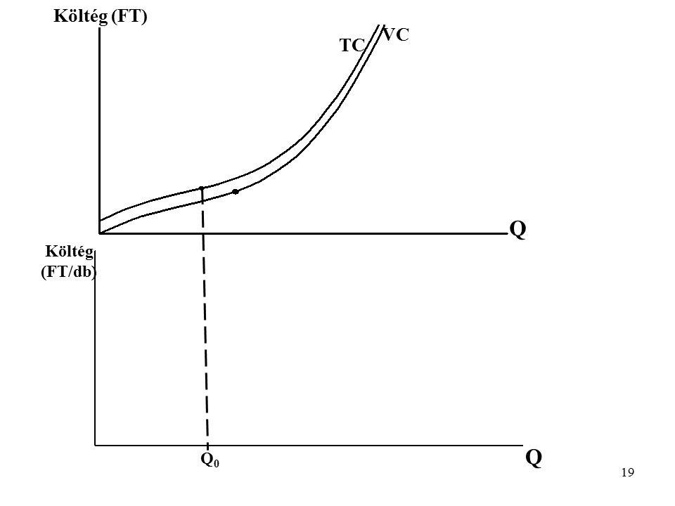 Költég (FT) VC TC Q Költég (FT/db) Q Q0