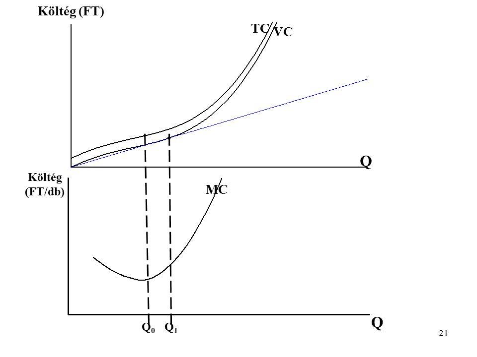 Költég (FT) TC VC Q Költég (FT/db) MC Q Q0 Q1