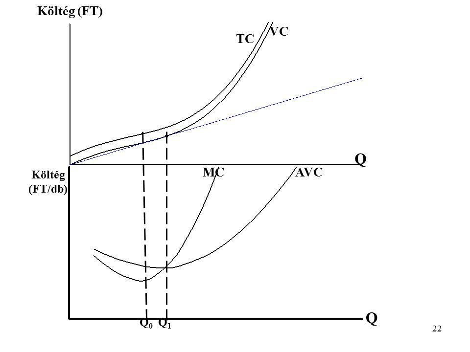 Költég (FT) VC TC Q MC AVC Költég (FT/db) Q Q0 Q1