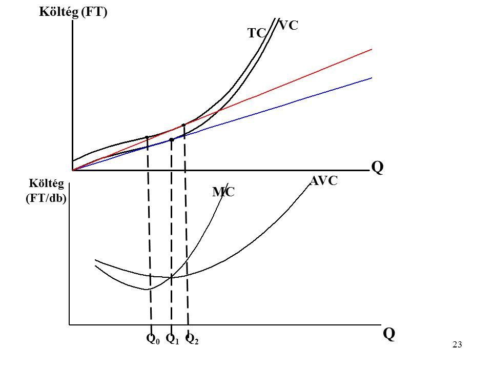 Költég (FT) VC TC Q AVC Költég (FT/db) MC Q Q0 Q1 Q2