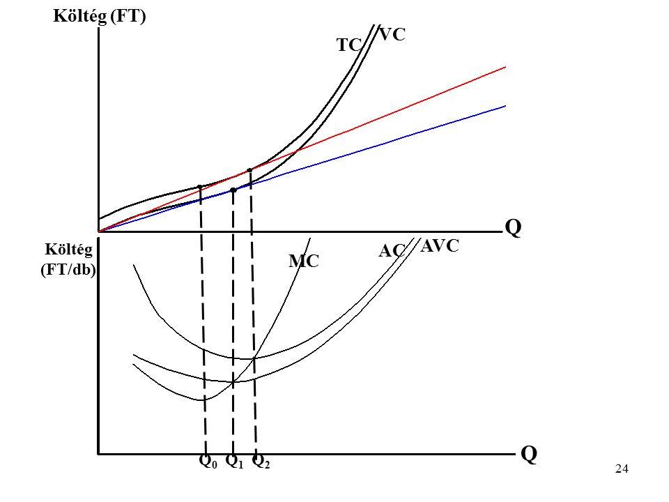 Költég (FT) VC TC Q AVC Költég (FT/db) AC MC Q Q0 Q1 Q2