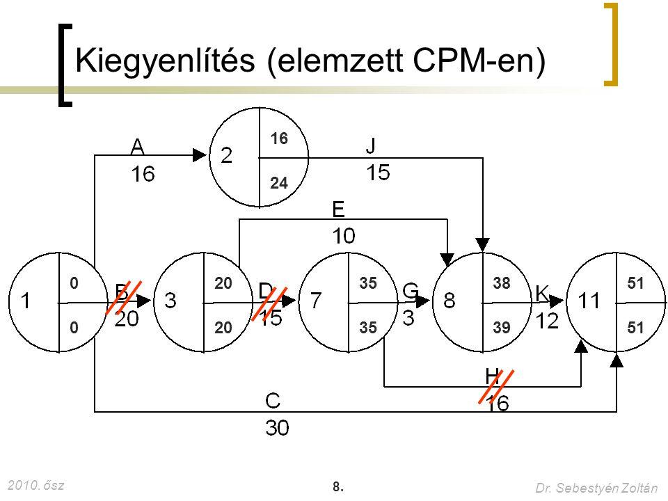 Kiegyenlítés (elemzett CPM-en)