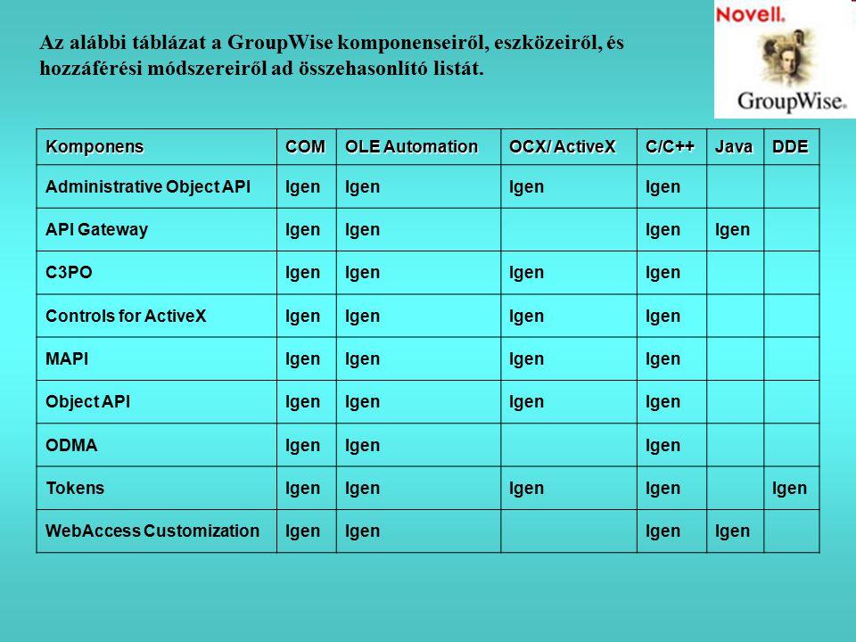 Az alábbi táblázat a GroupWise komponenseiről, eszközeiről, és hozzáférési módszereiről ad összehasonlító listát.