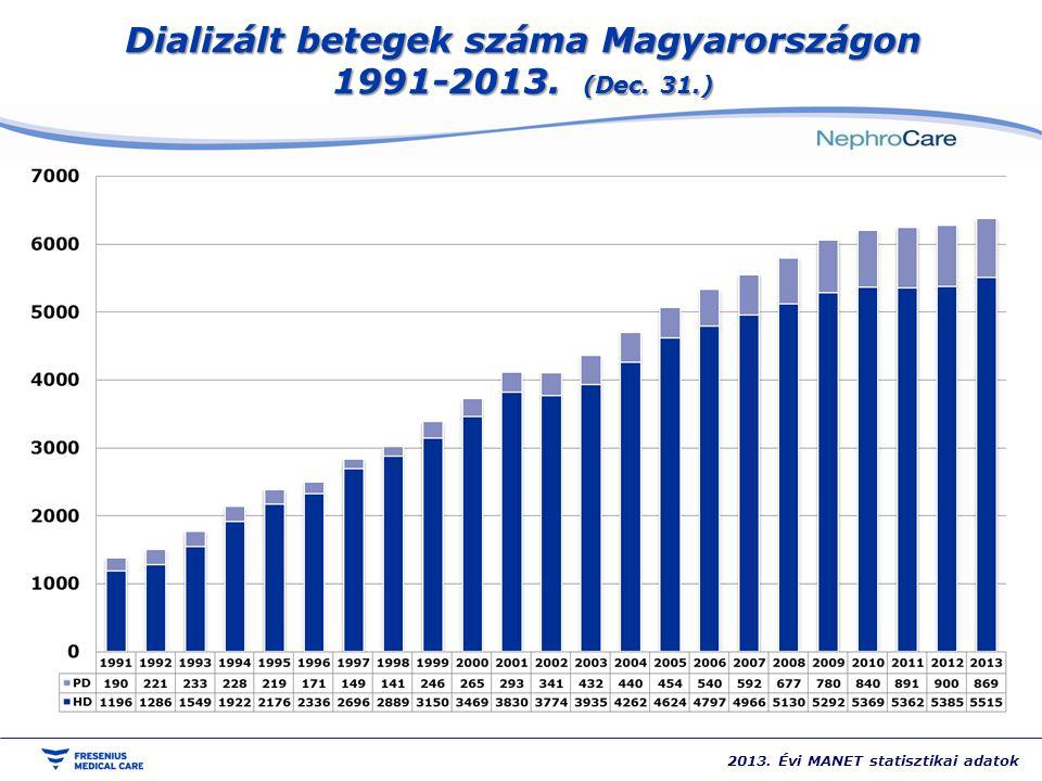 Dializált betegek száma Magyarországon 1991-2013. (Dec. 31.)