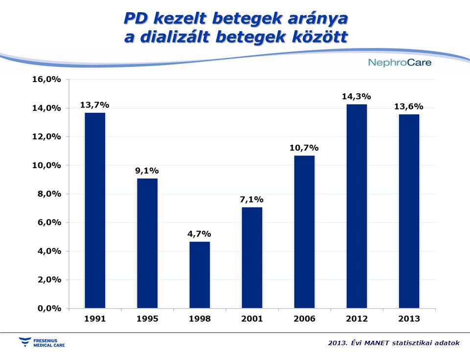 PD kezelt betegek aránya a dializált betegek között