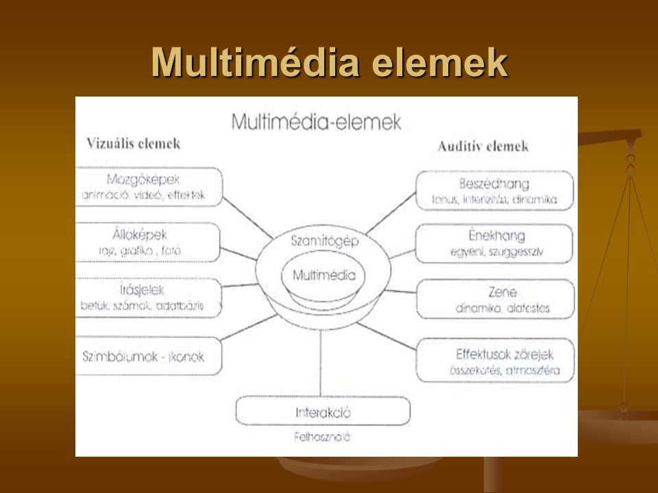 Multimédia elemek