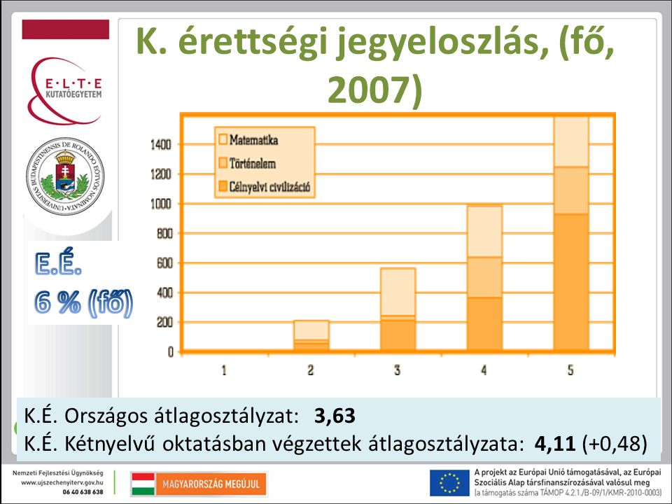 K. érettségi jegyeloszlás, (fő, 2007)