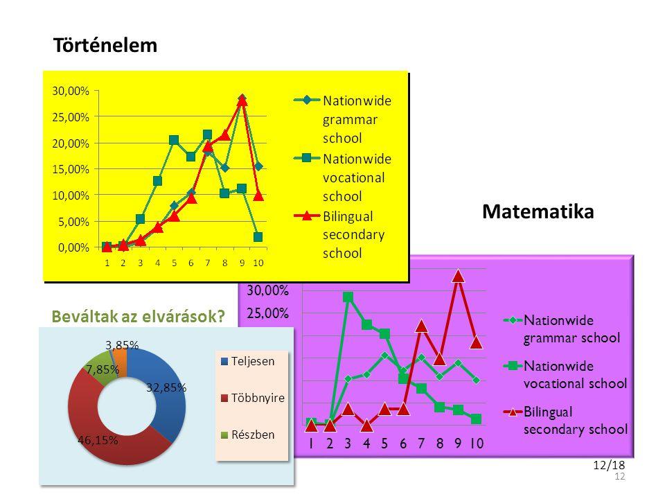 Történelem Matematika