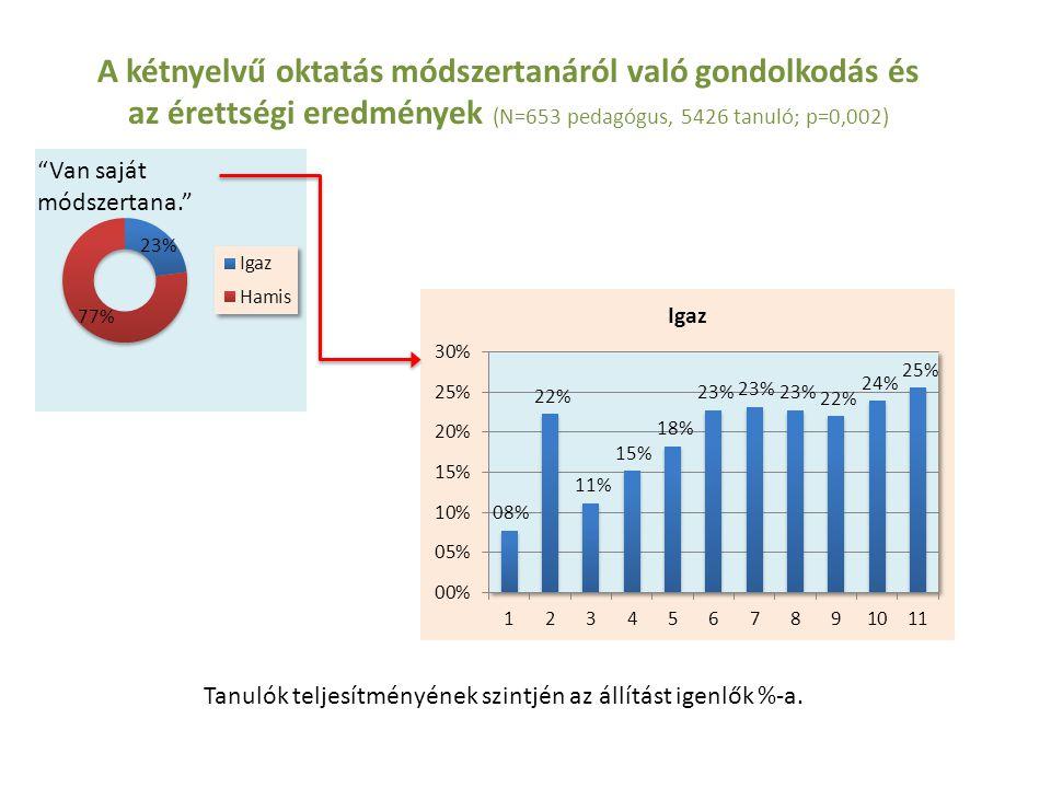 A kétnyelvű oktatás módszertanáról való gondolkodás és az érettségi eredmények (N=653 pedagógus, 5426 tanuló; p=0,002)