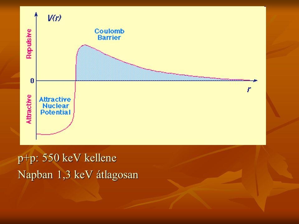 p+p: 550 keV kellene Napban 1,3 keV átlagosan