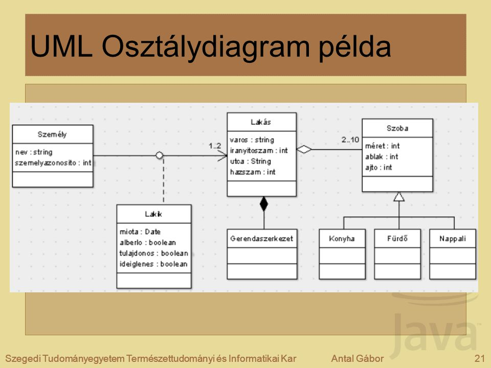 UML Osztálydiagram példa