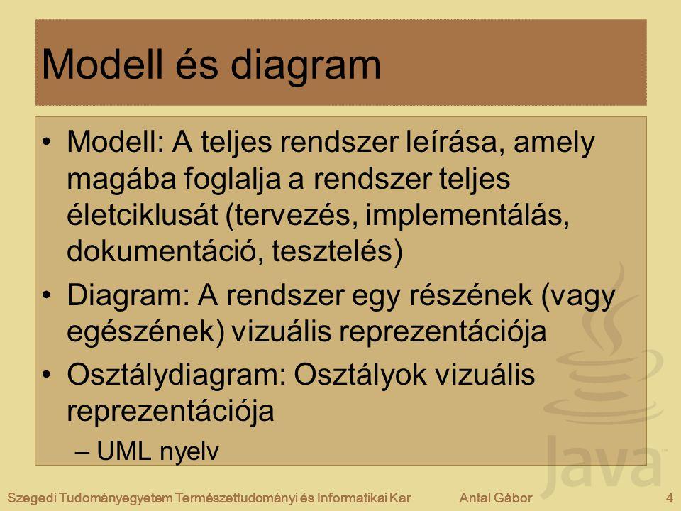 Modell és diagram
