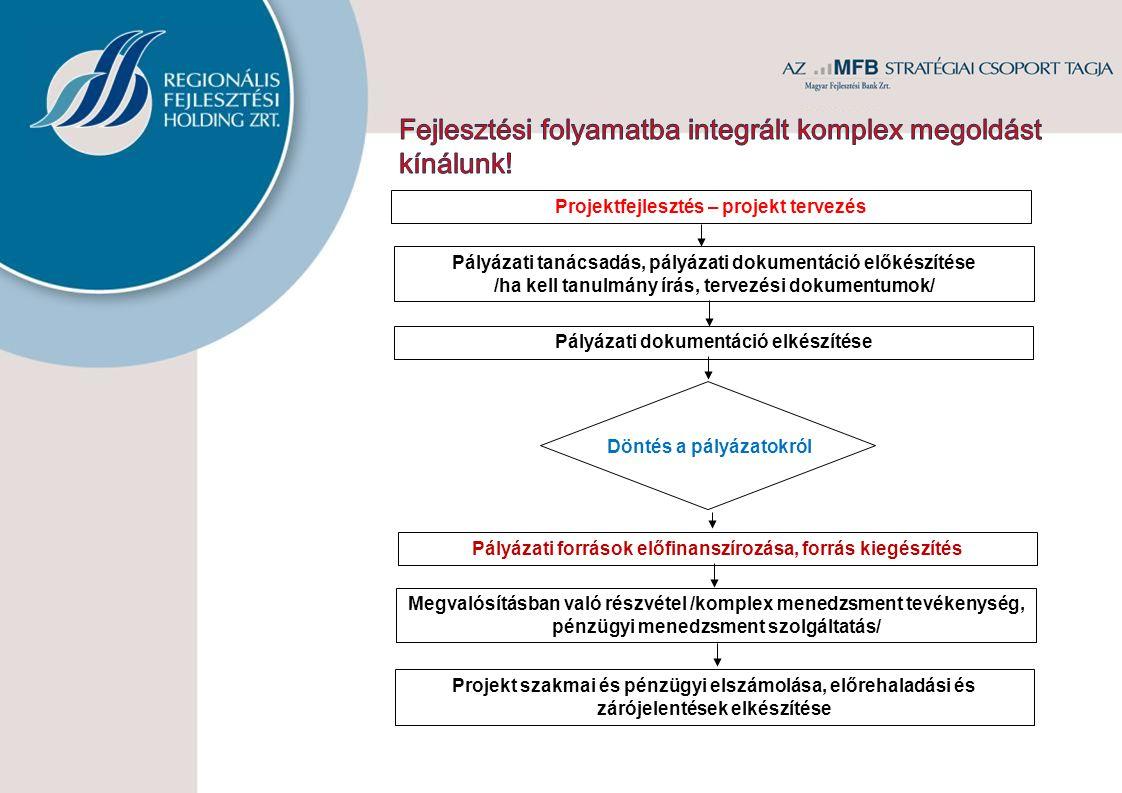 Fejlesztési folyamatba integrált komplex megoldást kínálunk!