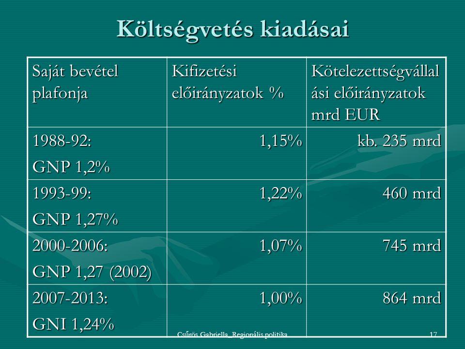 Költségvetés kiadásai