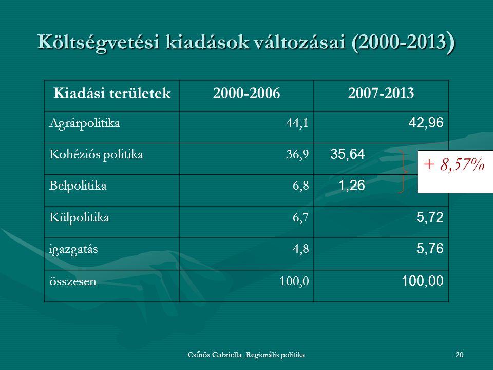 Költségvetési kiadások változásai (2000-2013)
