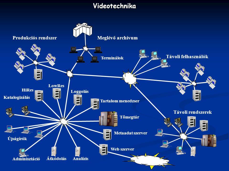 Videotechnika Internet Meglévő archívum Produkciós rendszer