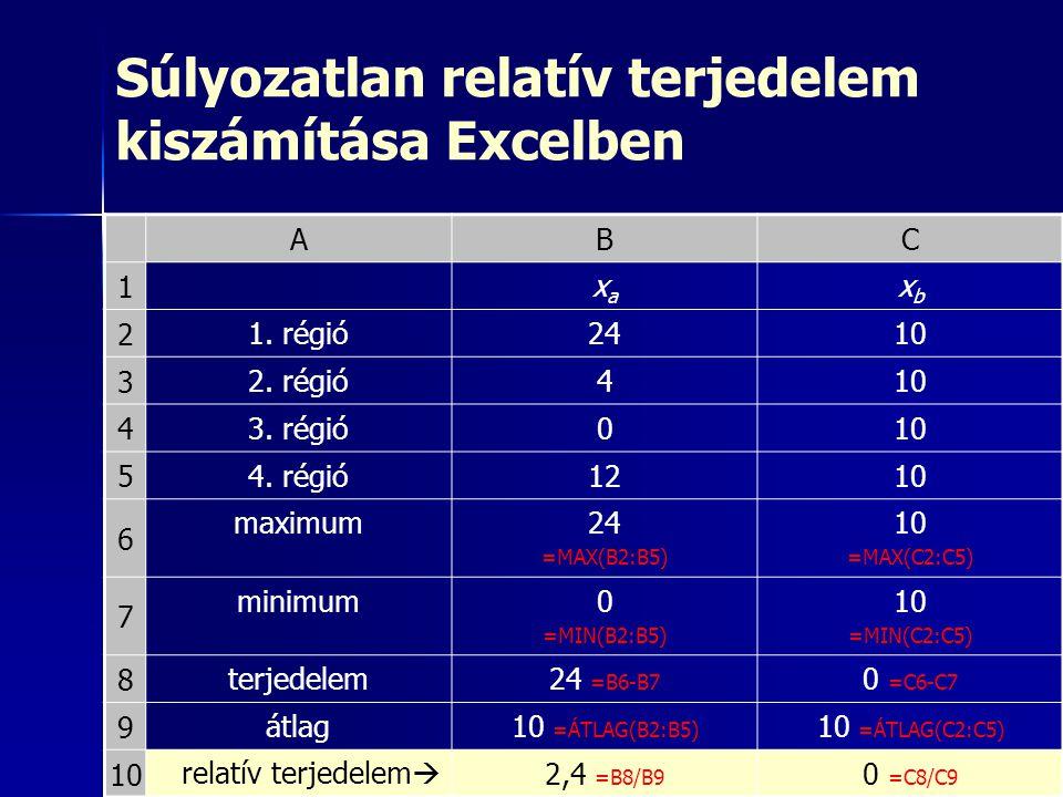 Súlyozatlan relatív terjedelem kiszámítása Excelben