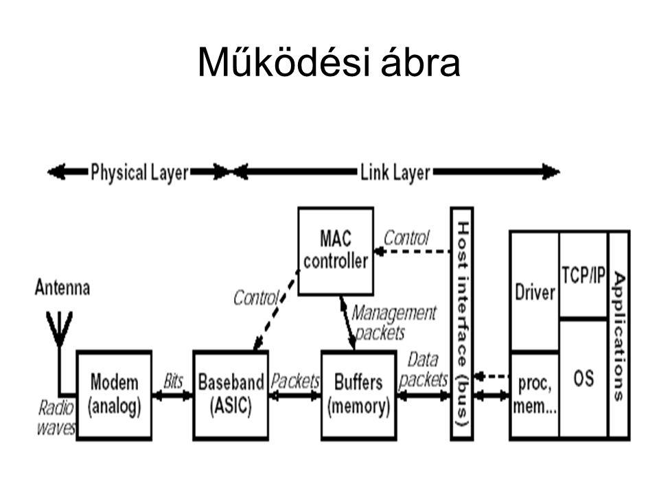 Működési ábra