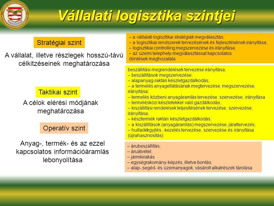 Vállalati logisztika szintjei